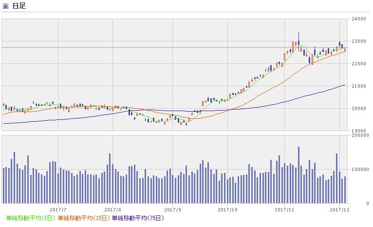 nikkei chart1712_2
