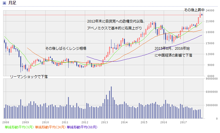 nikkei chart1712_0