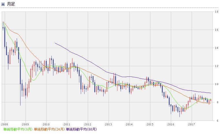 ZAR chart1712_00