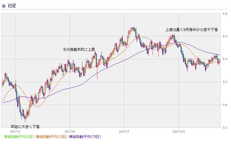 MXN chart1712_1