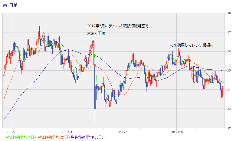 BRL chart1712_1