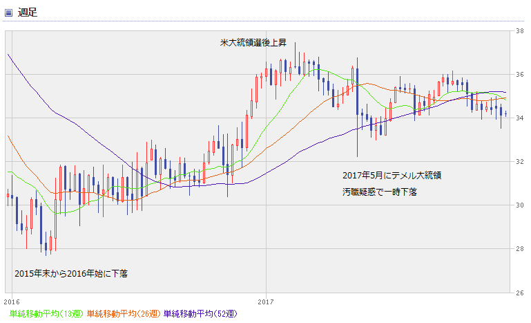 BRL chart1712_0