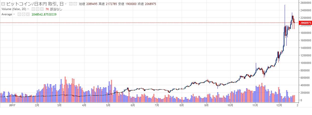 bitcoin chart171220