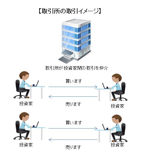 BTC torihikisho