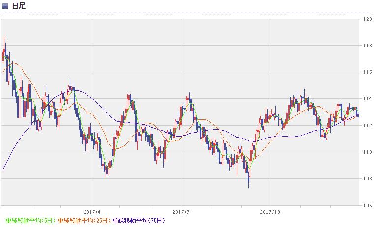 USD chart1801_1