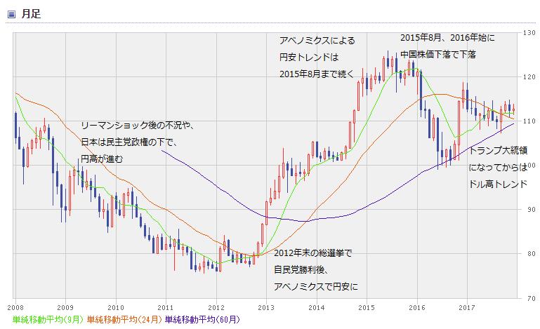 USD chart1812_0
