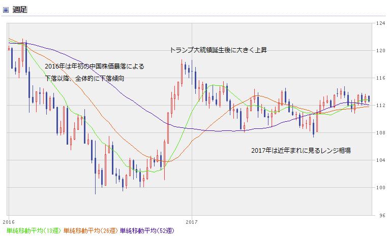 USD chart1801_02