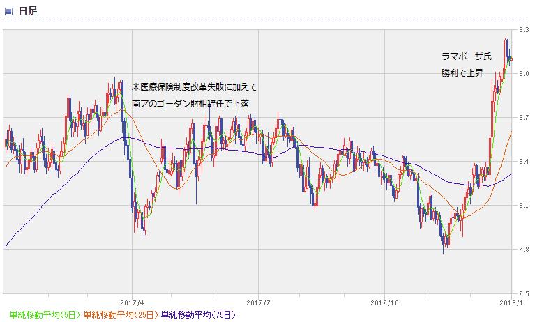 ZAR chart1801_1