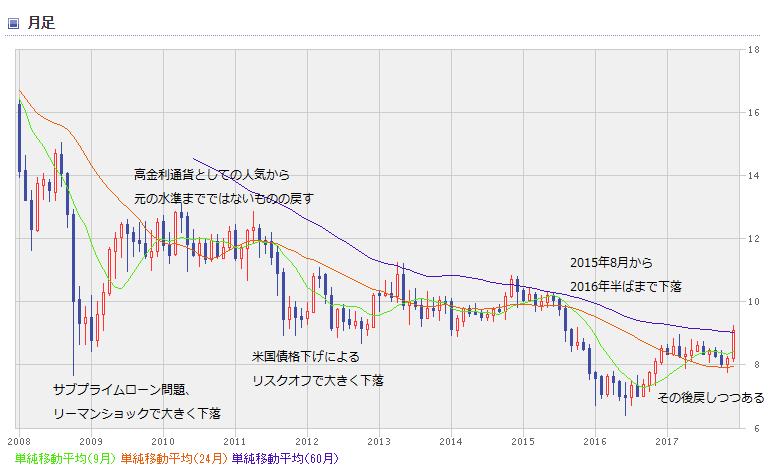 ZAR chart1801_0