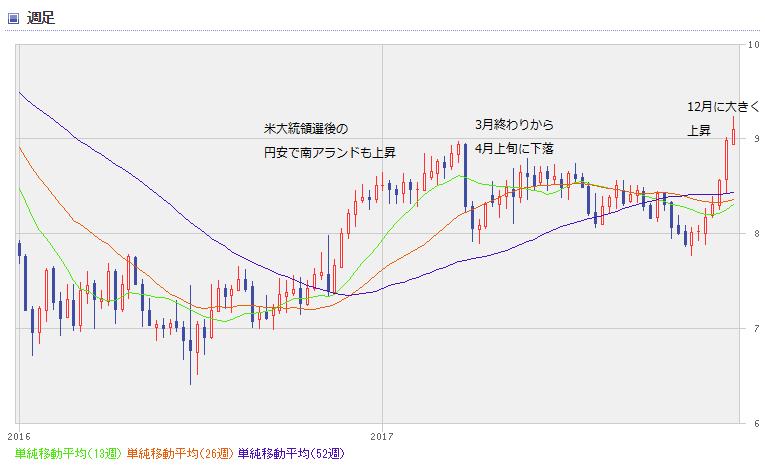 ZAR chart1801_02