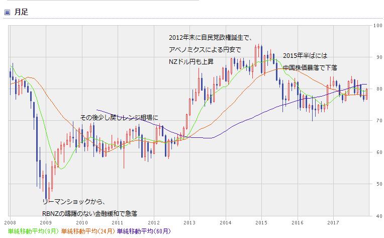 NZD chart1801_0