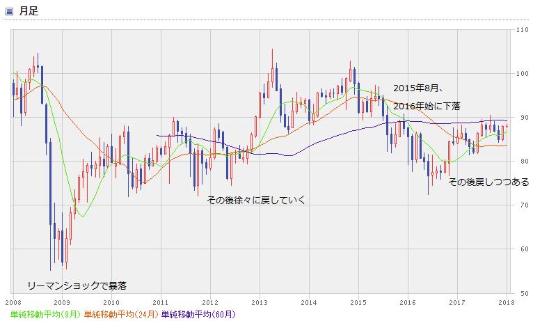 AUD chart1801_0