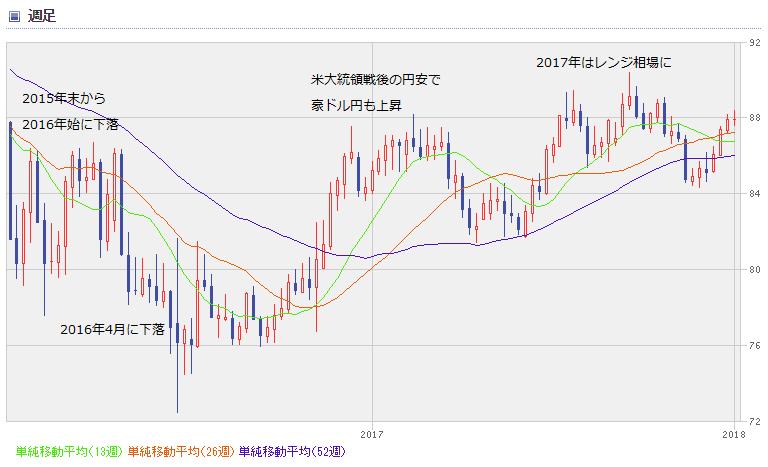 AUD chart1801_02
