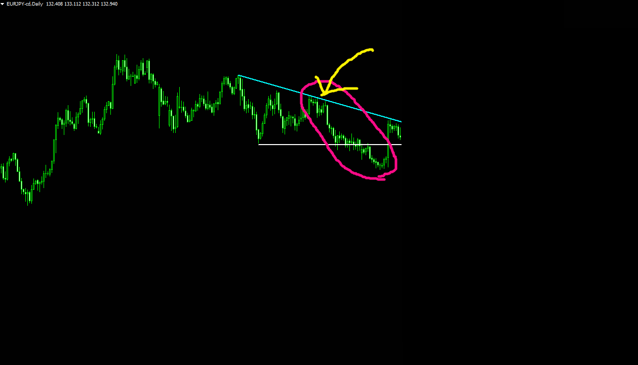 FXにおけるトレンドラインの引き方と重要性