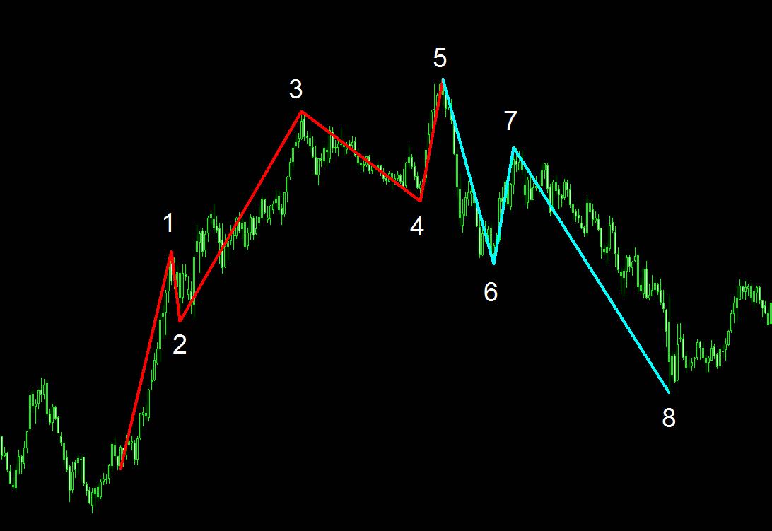 エリオット波動の第3波をフィボナッチで取る方法
