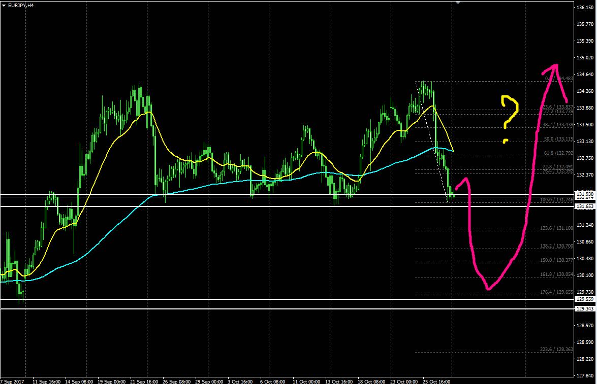 移動平均線とフィボナッチでシンプルにチャート分析した今週の注目通貨ペア