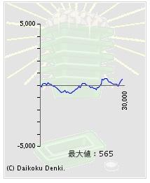 タロットエンペラー設定56実戦グラフ