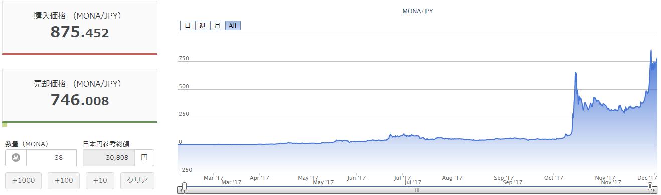 モナコインが倍になった!!@おまけの先月の稼動状況報告