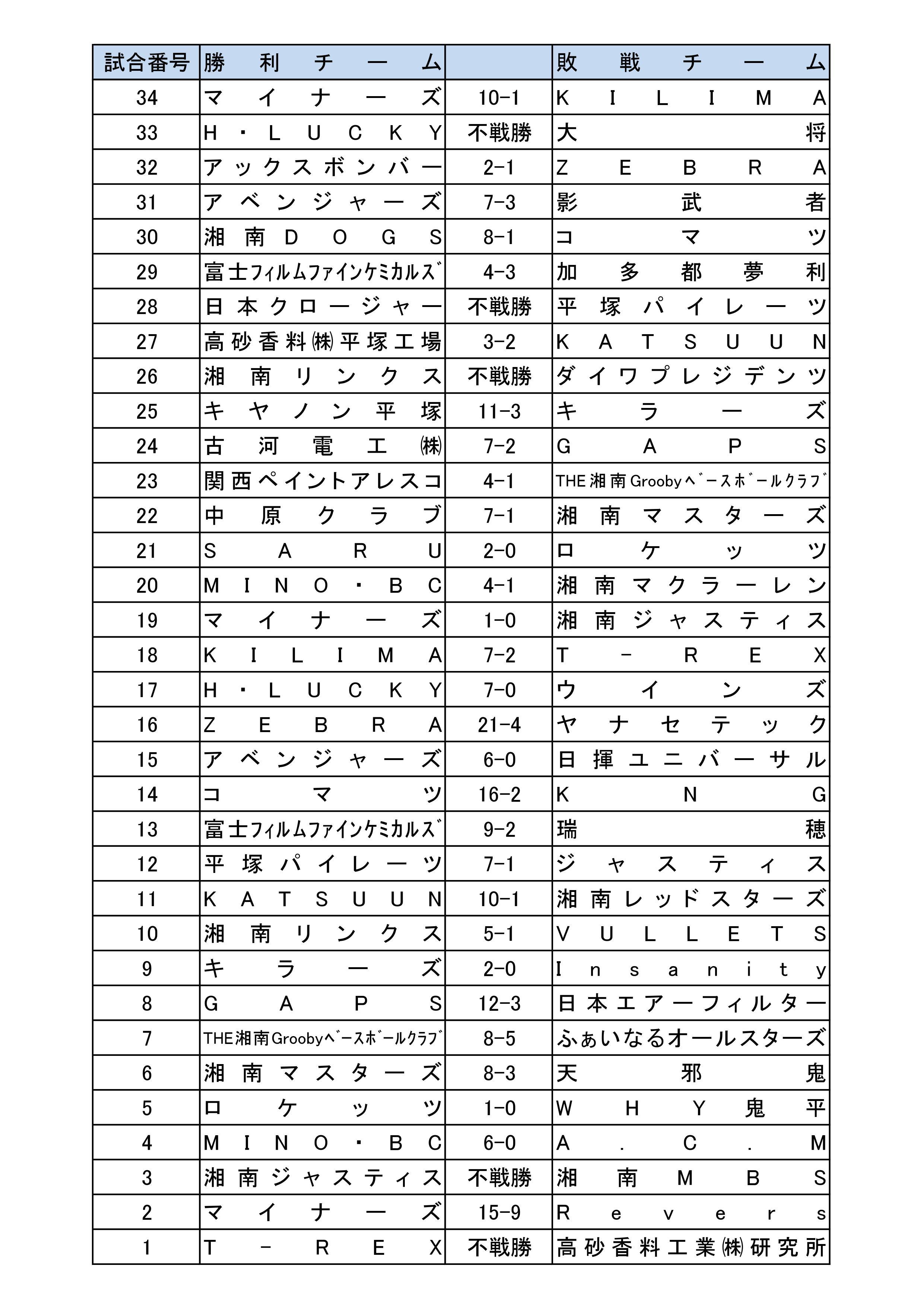 平成29年度春季大会結果2/2