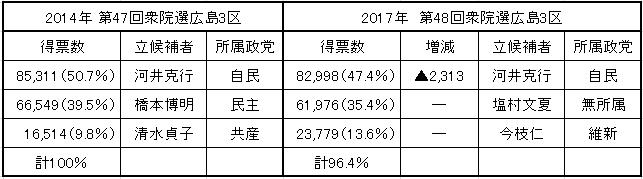 衆院選広島3区得票結果