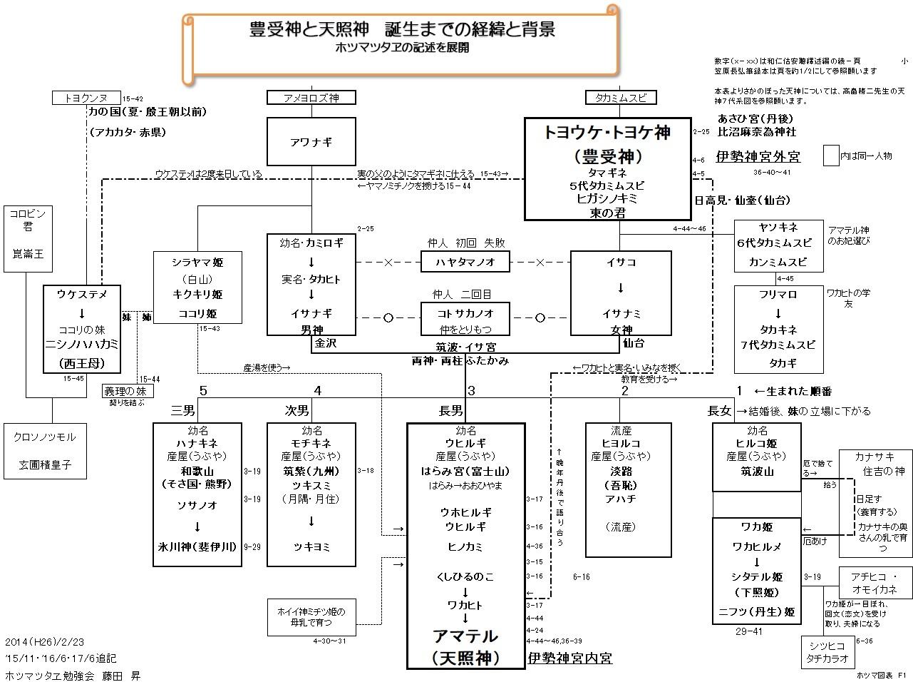 ホツマ図表 F1 豊受神と天照神誕生の経緯と背景