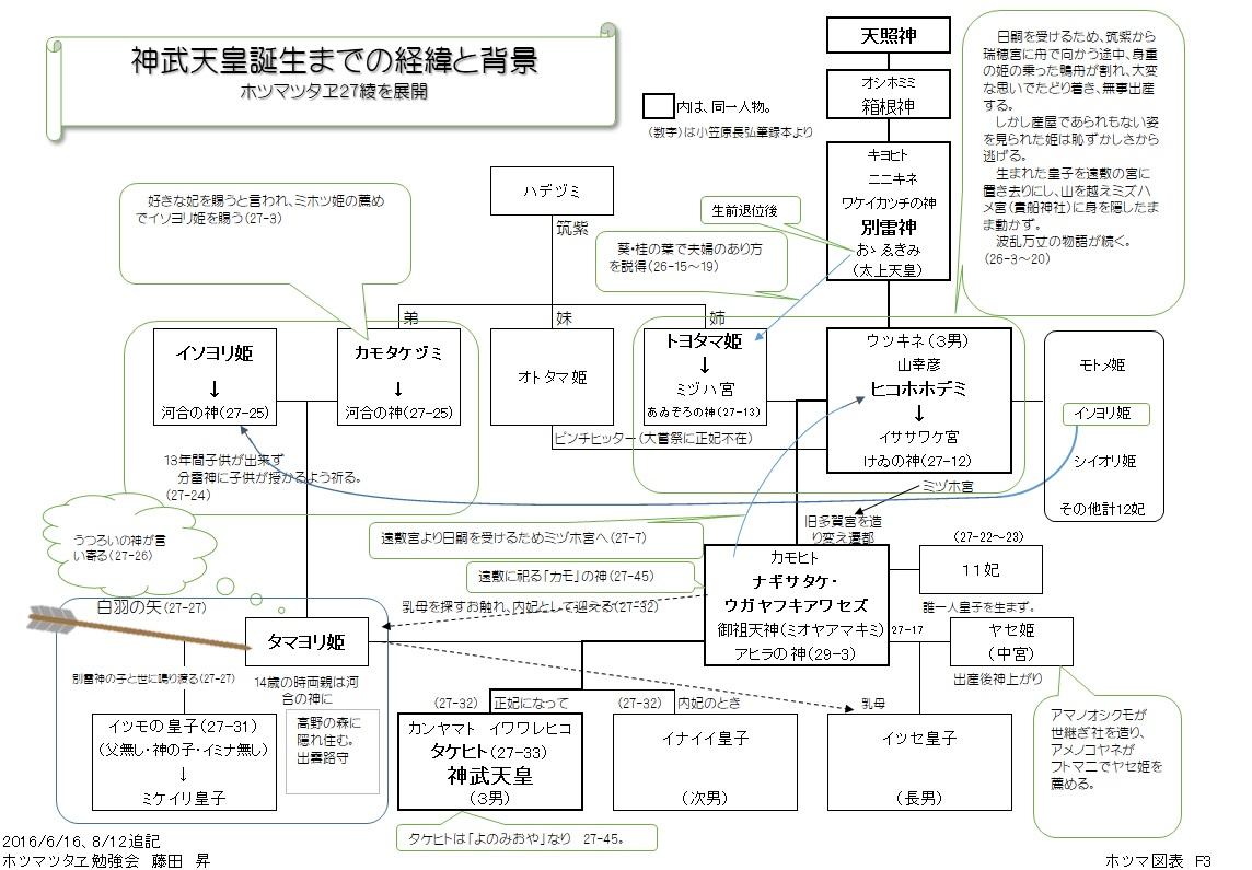 ホツマ図表 F3 神武天皇誕生までの経緯と背景