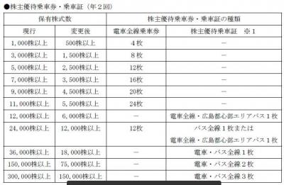 株主優待-170510-1