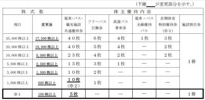 株主優待-170514