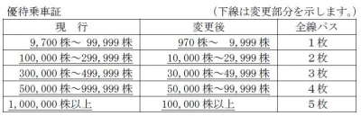 株主優待-170514-1