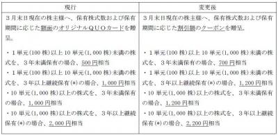 株主優待-170516-1