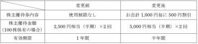 株主優待-170516-2