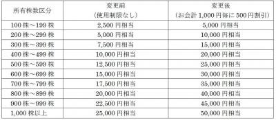 株主優待-170516-3