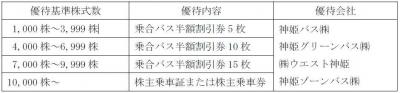 株主優待-170520-1