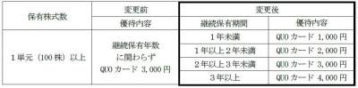 株主優待-170521-1