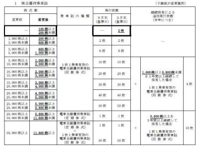 株主優待-170522-1