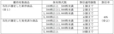 株主優待-170528-1