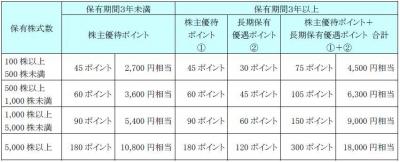 株主優待-170611