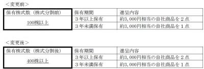 株主優待-170613-1