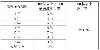 株主優待-170618-2