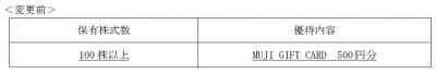 株主優待-170625-1