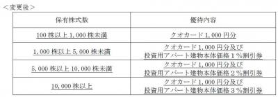 株主優待-170625-2