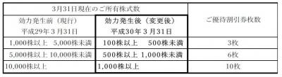 株主優待-170625-3