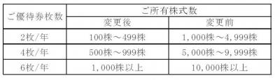 株主優待-170627-1