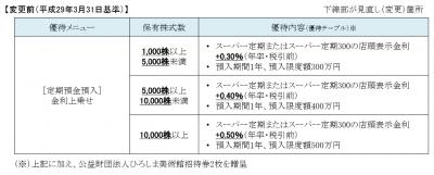 株主優待-170805-2