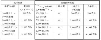 株主優待-170809-1
