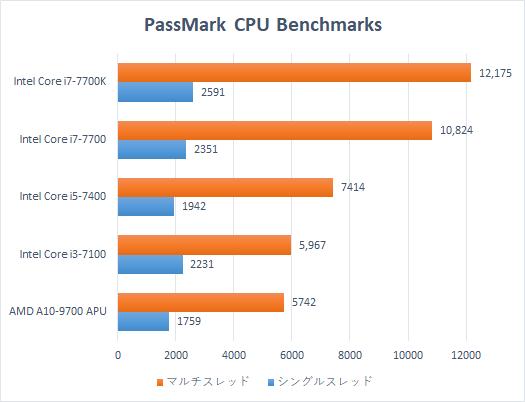 HP Pavilion 570-p000jp プロセッサー比較_170627_01b