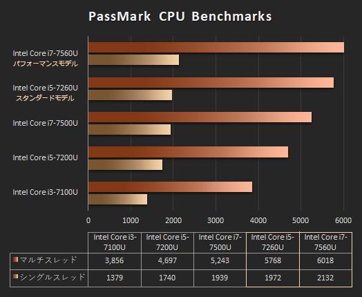 プロセッサー性能比較_Spectre x2_core i7-7560U_01a