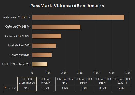 グラフィックス性能比較_ENVY 13_HD 620_01a