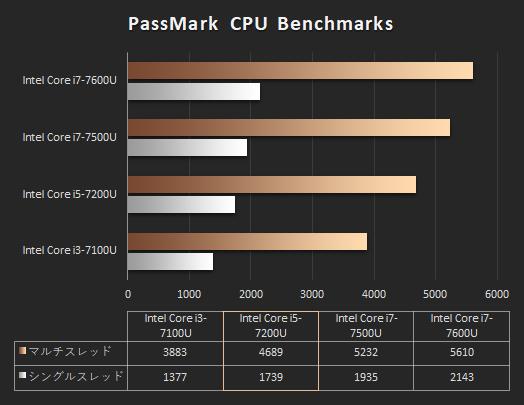 EliteBook x360 1030 G2_プロセッサー比較_171001_01b_s