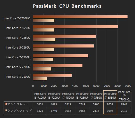 ENVY 13_Core i7-8550U_プロセッサー比較_171013_01b_s